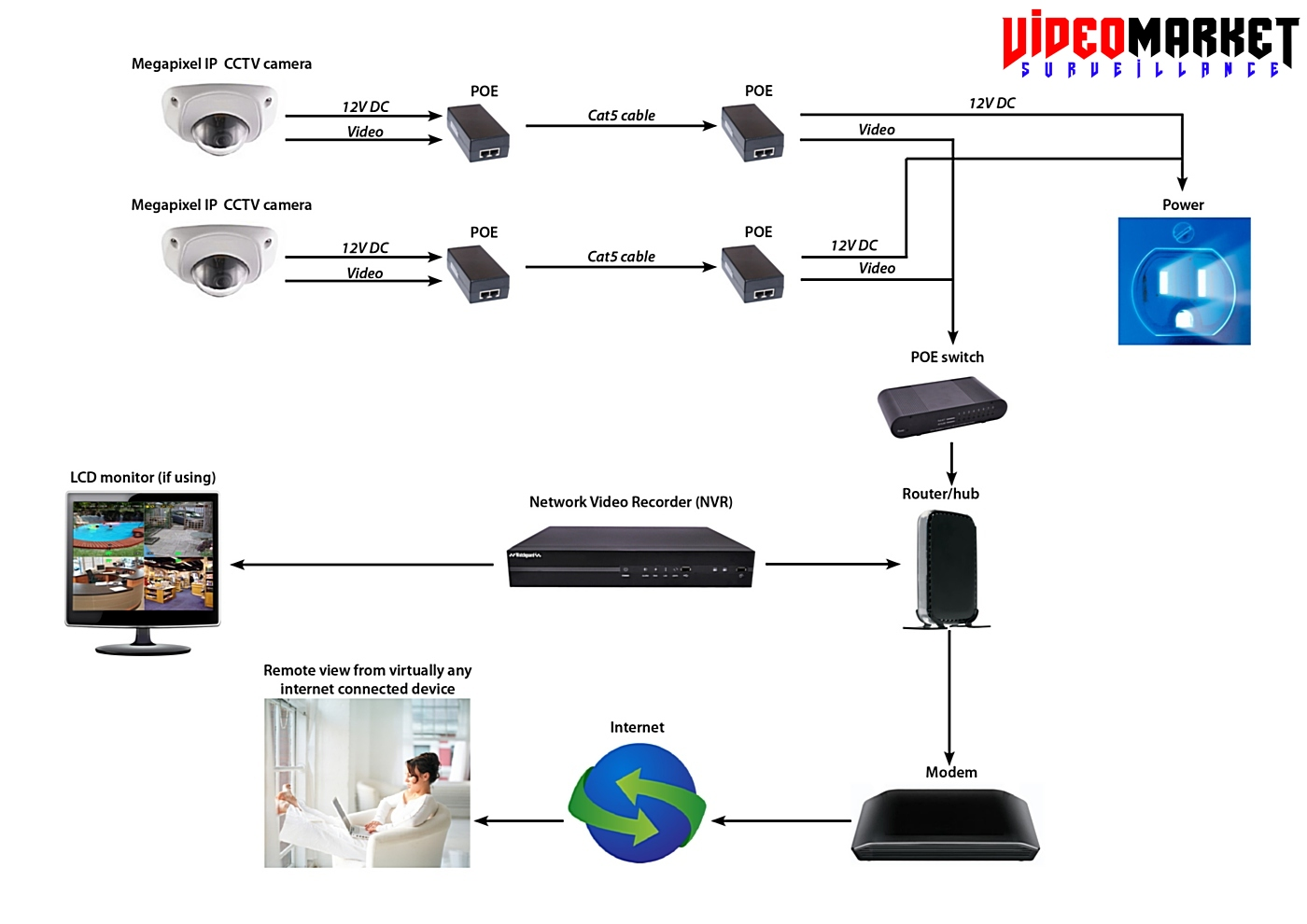 IP Surveillance - VideoMarket.EU