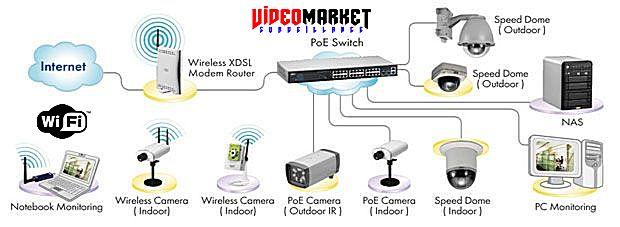 WiFi Technology - by VideoMarket.EU